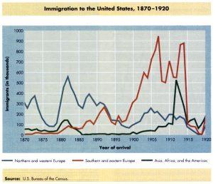 immigration-1870-1920